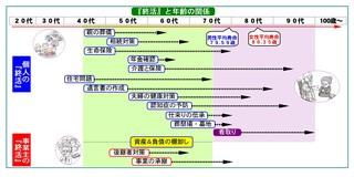 終活と年齢の関係ポスター版-1202.jpg
